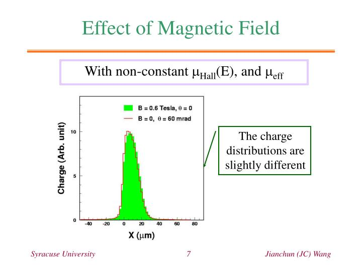 Effect of Magnetic Field