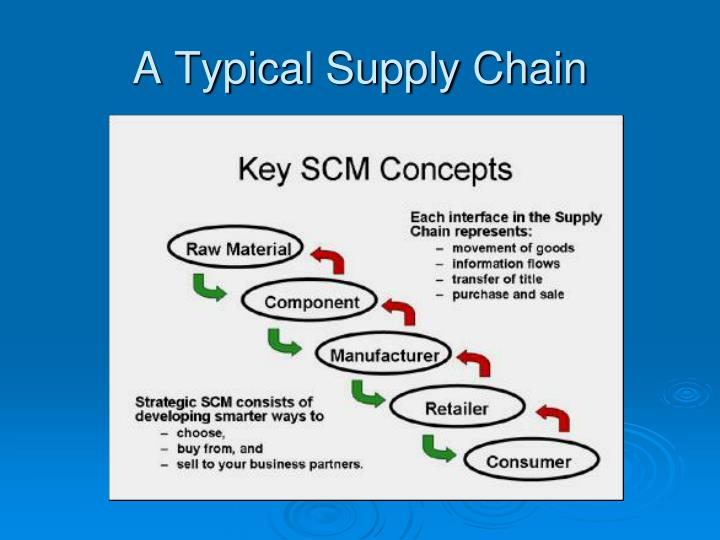 A typical supply chain
