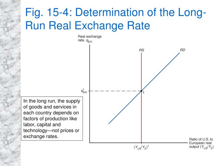 Fig. 15-4: Determination of the Long-Run Real Exchange Rate