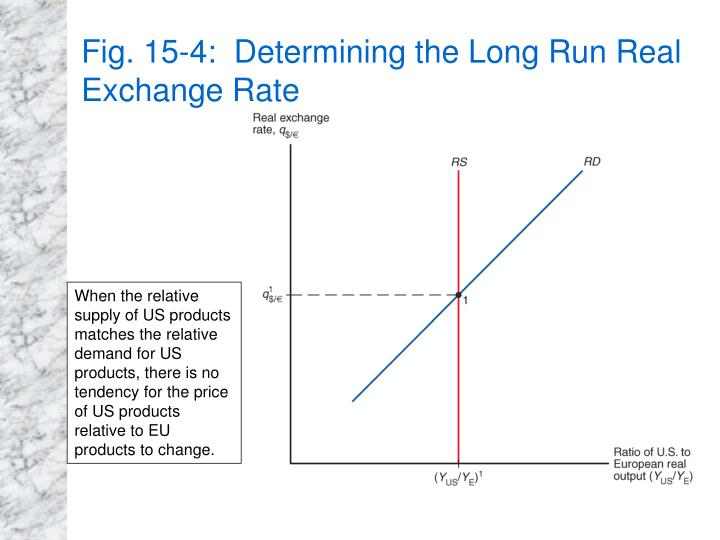 Fig. 15-4:  Determining the Long Run Real Exchange Rate