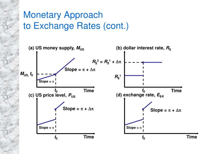 (a) US money supply,