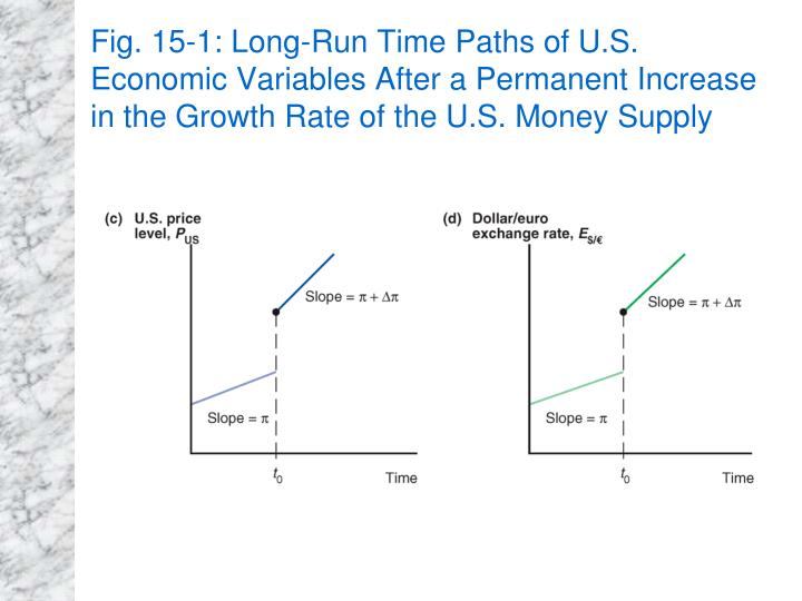 Fig. 15-1: Long-Run Time Paths of U.S. Economic Variables After a Permanent Increase in the Growth Rate of the U.S. Money Supply