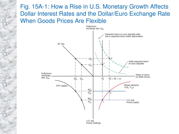 Fig. 15A-1: How a Rise in U.S. Monetary Growth Affects Dollar Interest Rates and the Dollar/Euro Exchange Rate When Goods Prices Are Flexible
