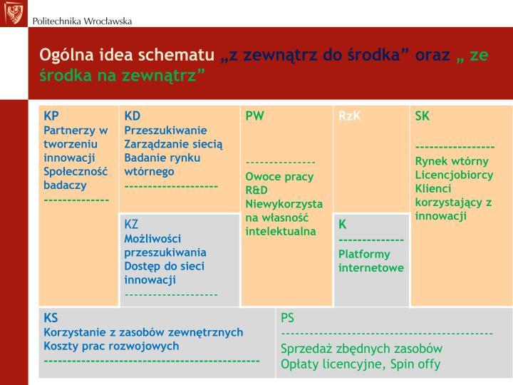 Ogólna idea schematu