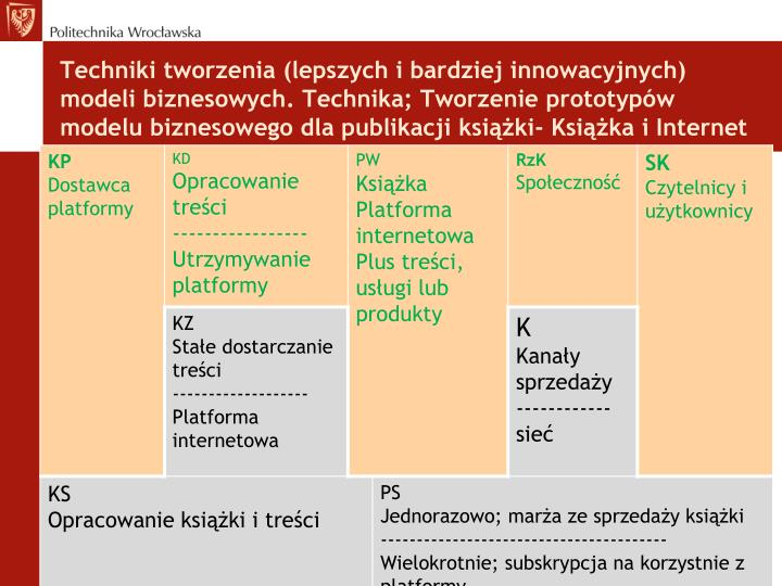 Techniki tworzenia (lepszych i bardziej innowacyjnych) modeli biznesowych. Technika; Tworzenie prototypów modelu biznesowego dla publikacji książki-