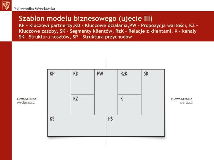 Szablon modelu biznesowego (ujęcie III)