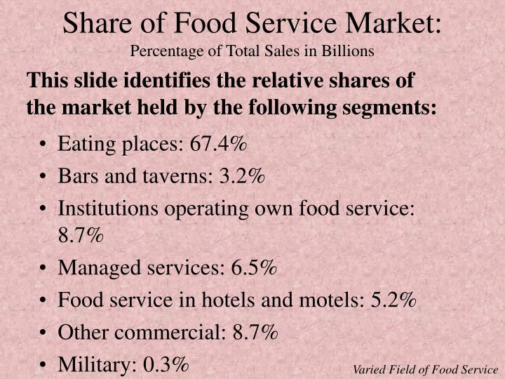 Share of Food Service Market: