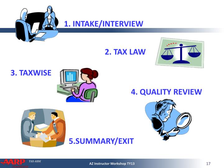 1. INTAKE/INTERVIEW