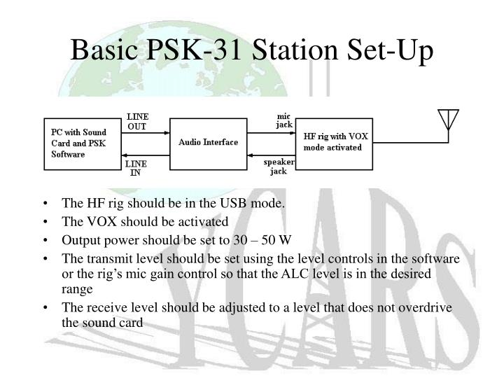 Basic PSK-31 Station Set-Up