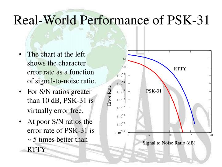 Real-World Performance of PSK-31