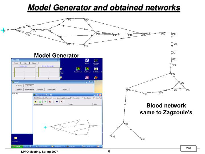 Model Generator and obtained networks