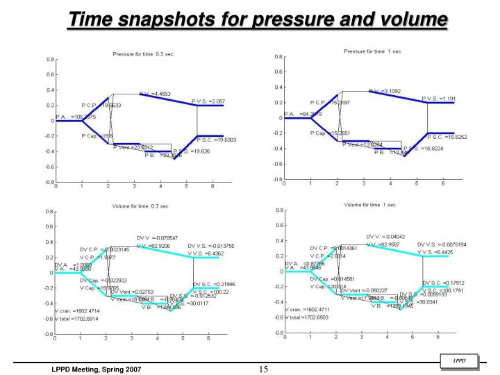 Time snapshots for pressure and volume