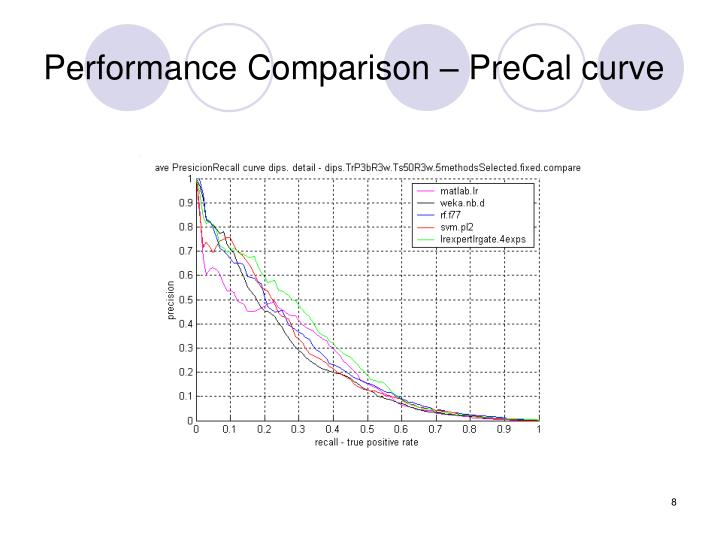 Performance Comparison – PreCal curve
