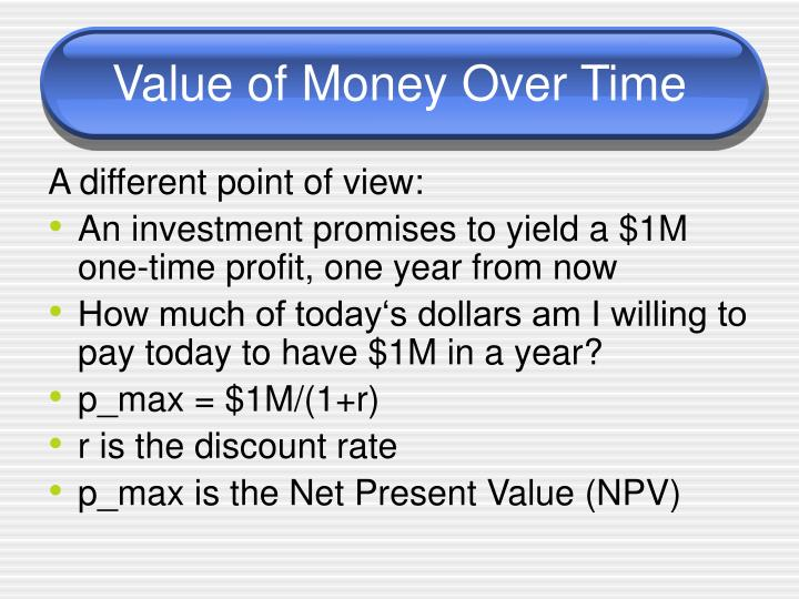 Value of Money Over Time