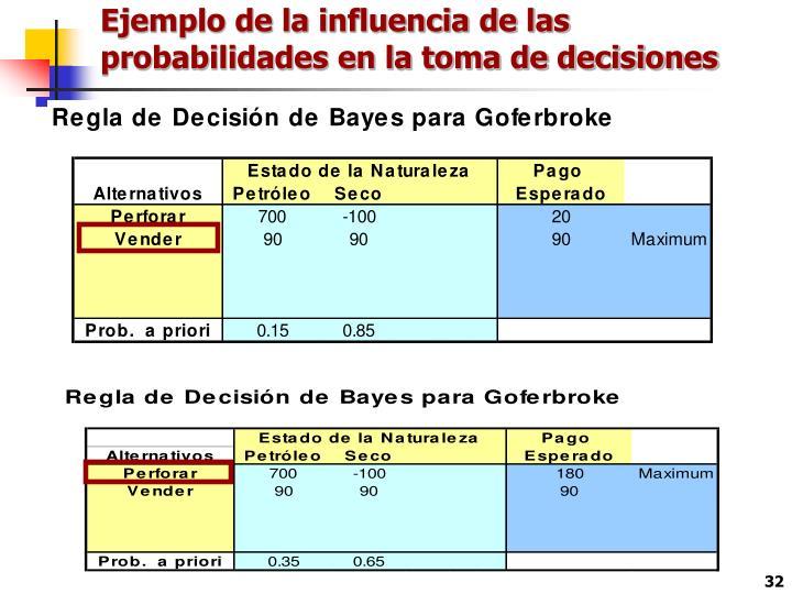 Ejemplo de la influencia de las probabilidades en la toma de decisiones