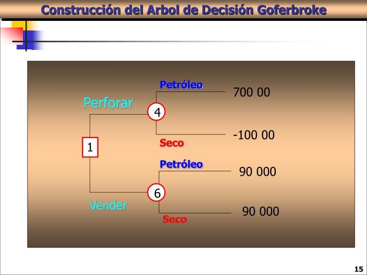 Construcción del Arbol de Decisión Goferbroke