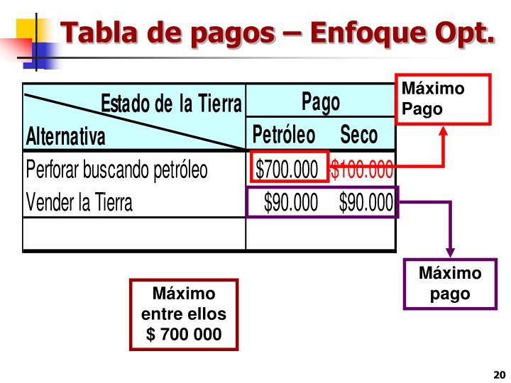 Tabla de pagos – Enfoque Opt.