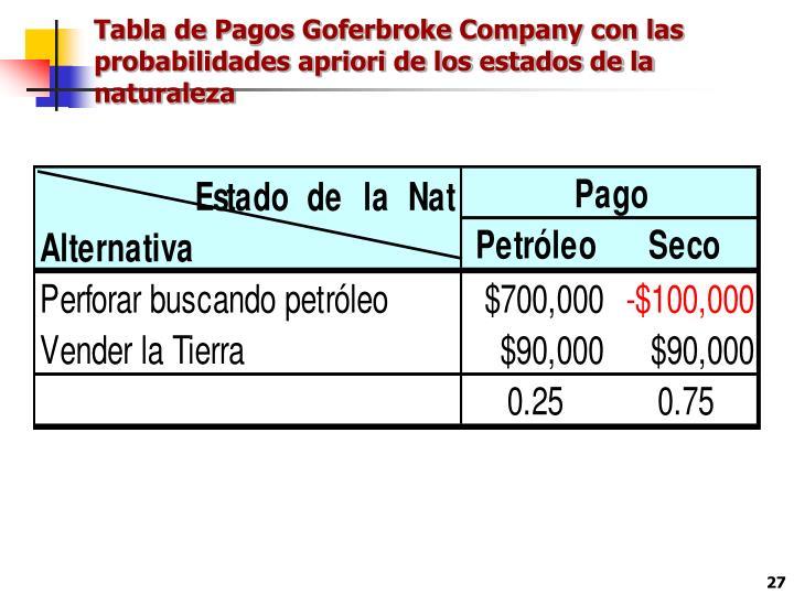 Tabla de Pagos Goferbroke Company con las probabilidades apriori de los estados de la naturaleza