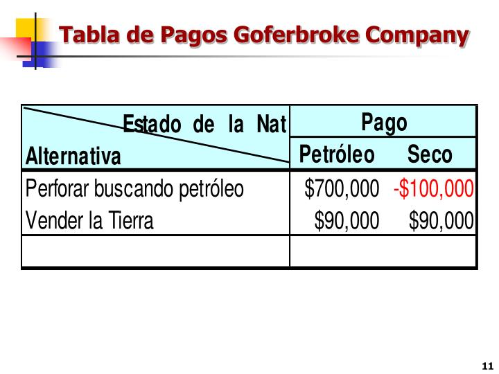 Tabla de Pagos Goferbroke Company