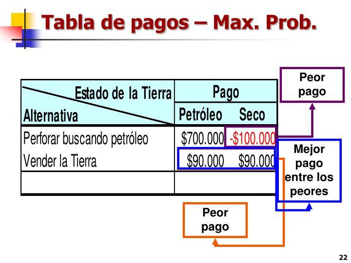 Tabla de pagos – Max. Prob.