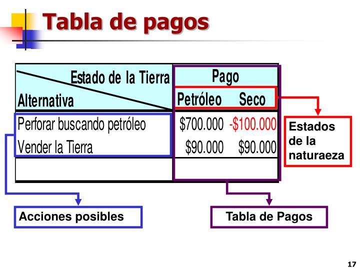 Tabla de pagos