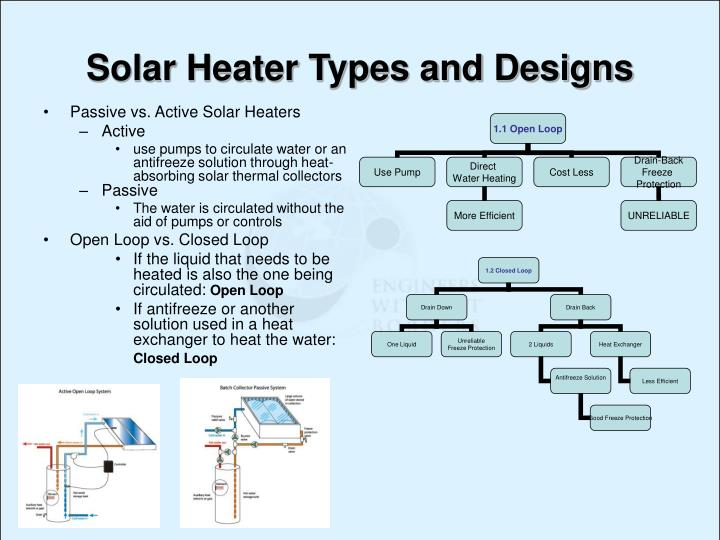 Solar Heater Types and Designs