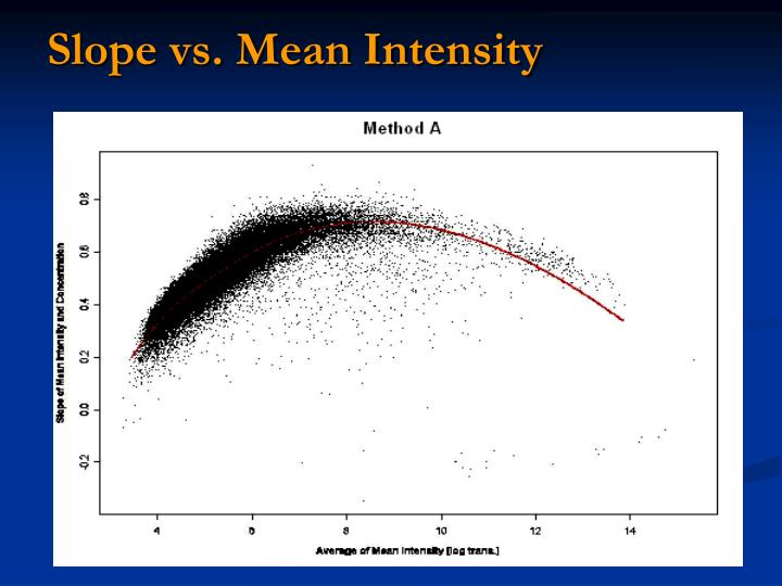 Slope vs. Mean Intensity