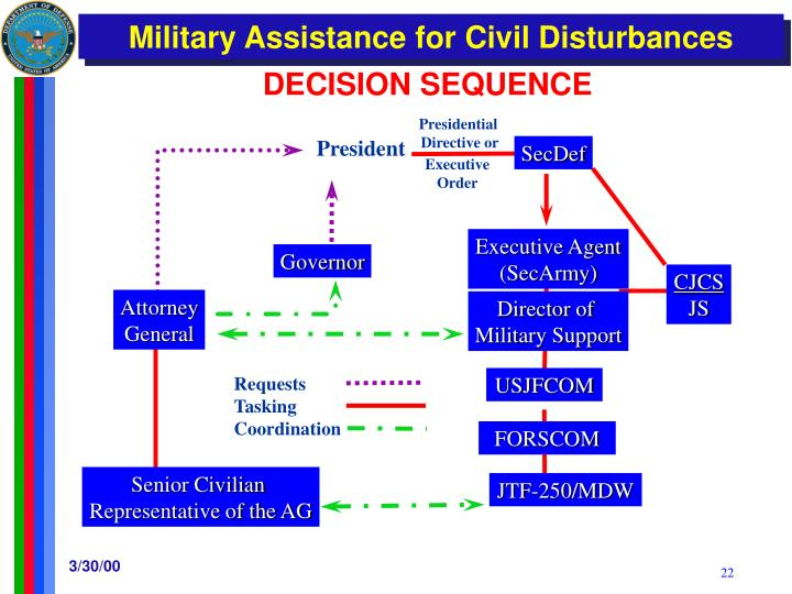 DECISION SEQUENCE