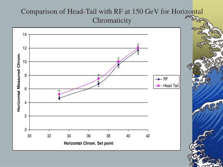 Comparison of Head-Tail with RF at 150 GeV for Horizontal