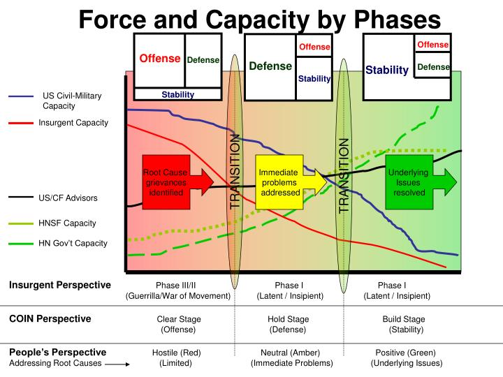 Force and capacity by phases