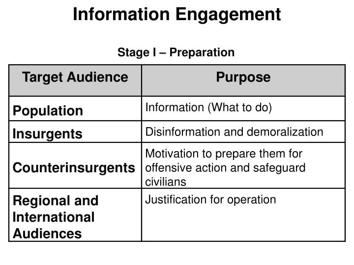 Information Engagement