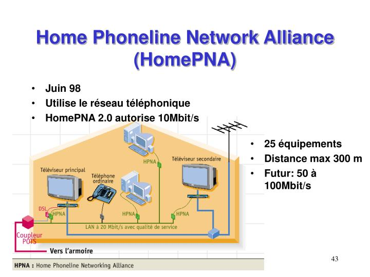 Home Phoneline Network Alliance (HomePNA)