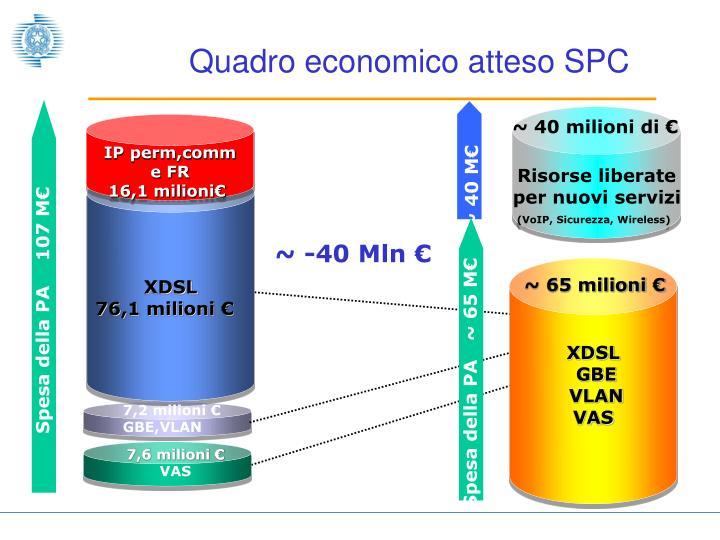 Spesa della PA    107 M€