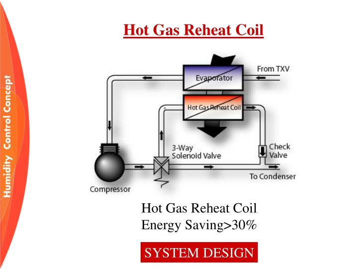 Hot Gas Reheat Coil