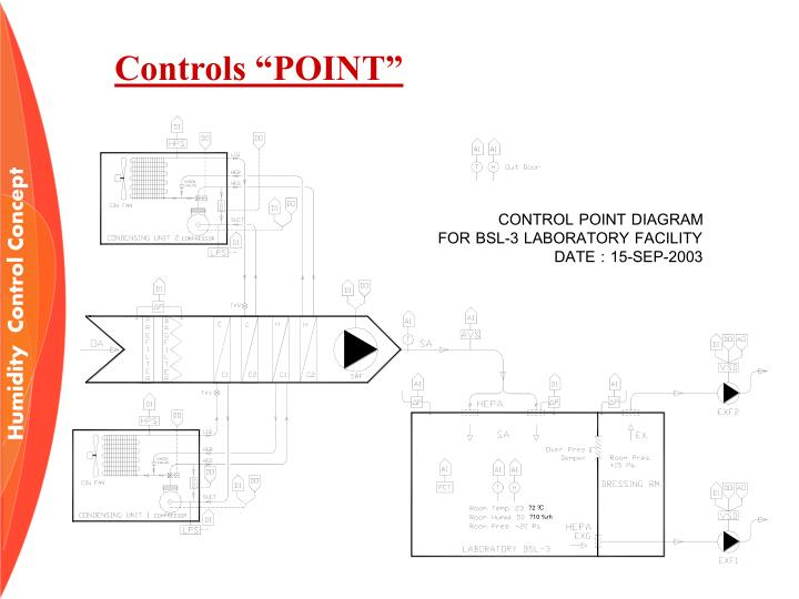 "Controls ""POINT"""