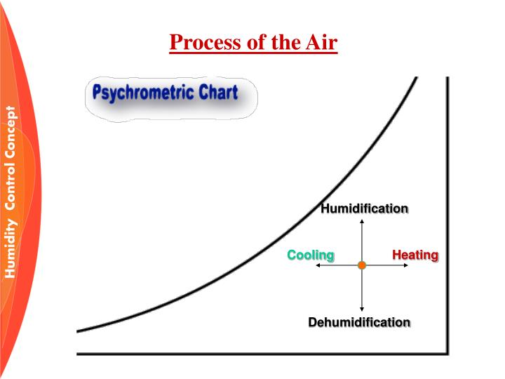 Process of the Air