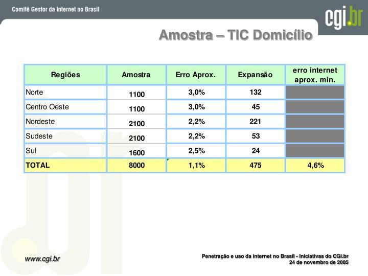 Amostra – TIC Domicílio