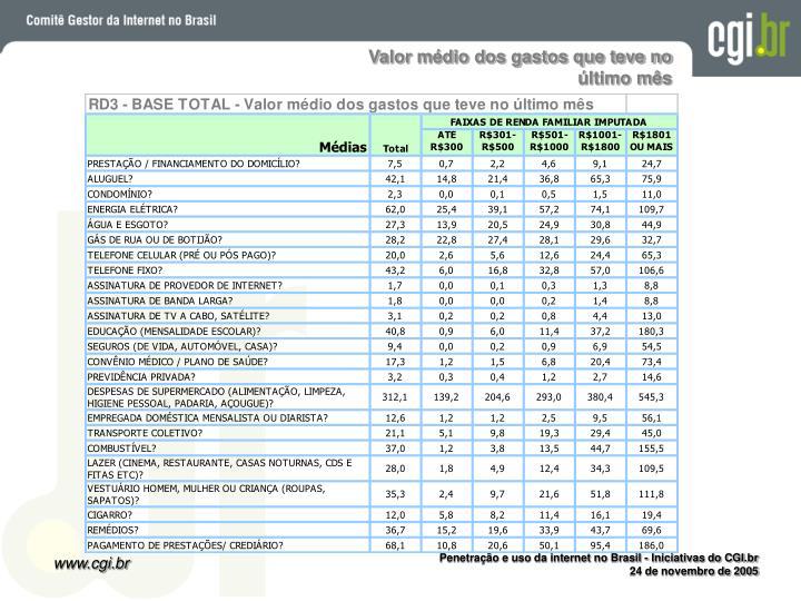 Valor médio dos gastos que teve no último mês