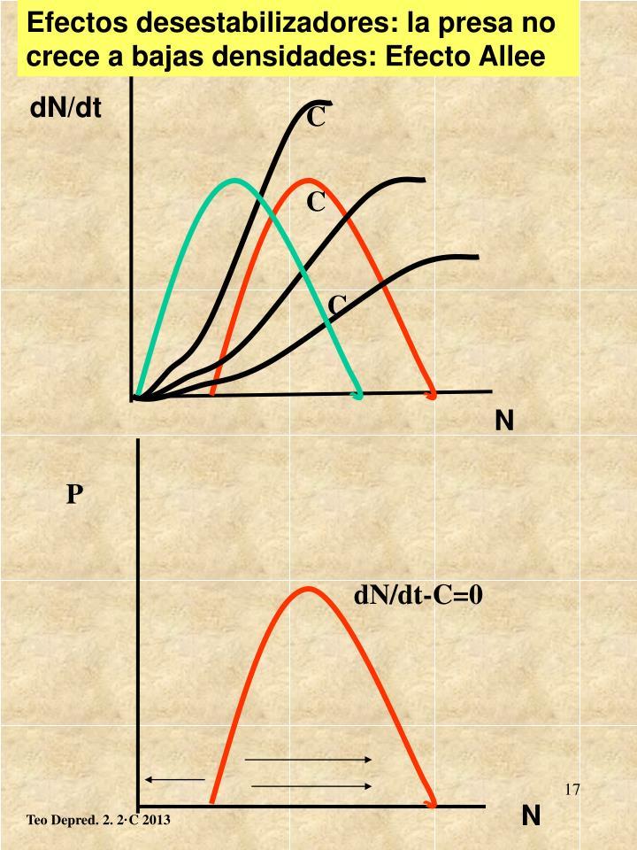 Efectos desestabilizadores: la presa no crece a bajas densidades: Efecto Allee