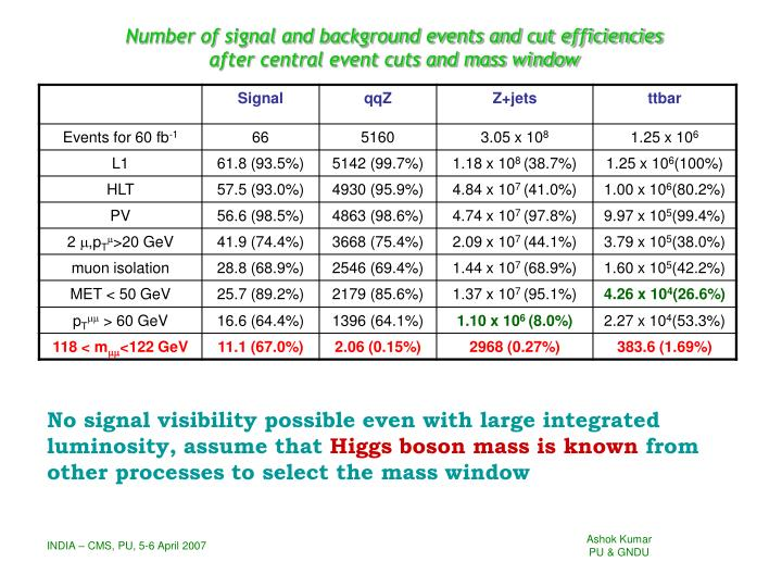 Number of signal and background events and cut efficiencies