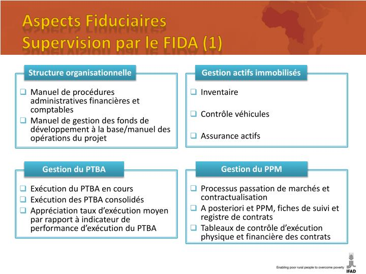 Aspects Fiduciaires