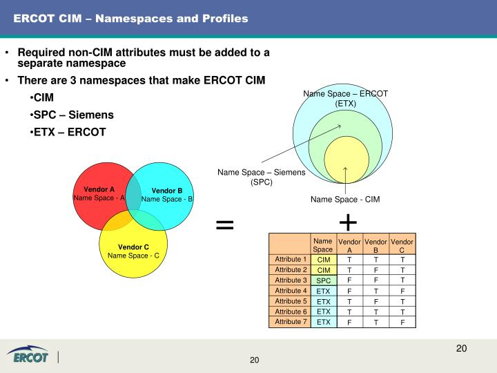 ERCOT CIM – Namespaces and Profiles