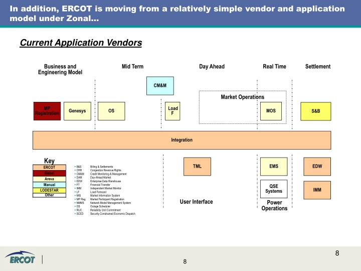 In addition, ERCOT is moving from a relatively simple vendor and application model under Zonal…