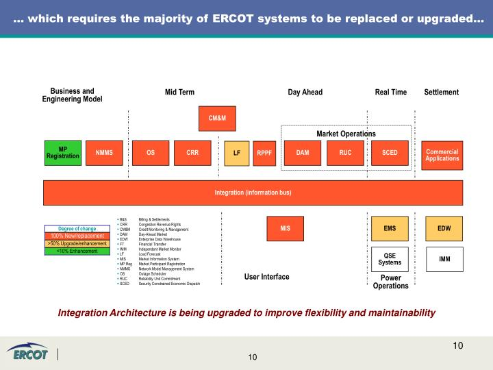 … which requires the majority of ERCOT systems to be replaced or upgraded…