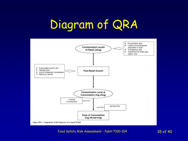 Diagram of QRA