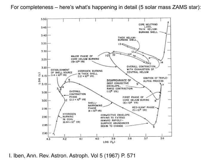 For completeness – here's what's happening in detail (5 solar mass ZAMS star):