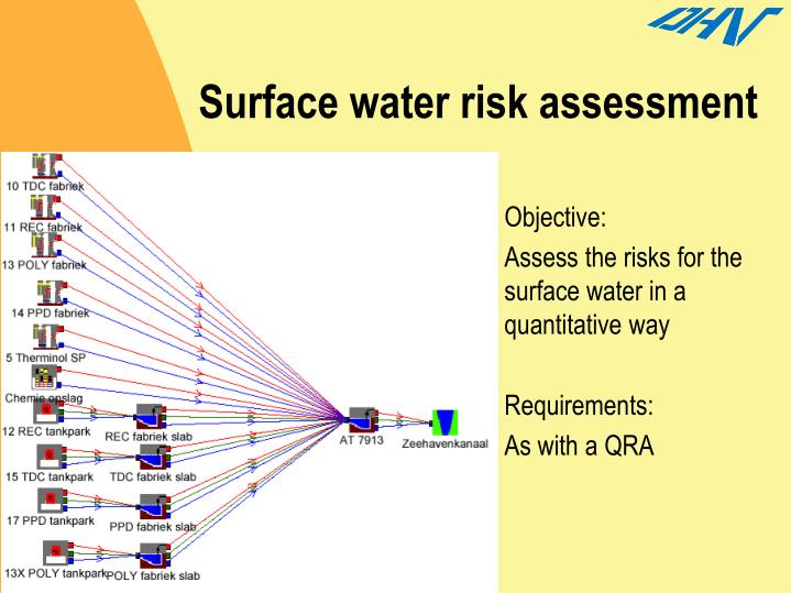 Surface water risk assessment