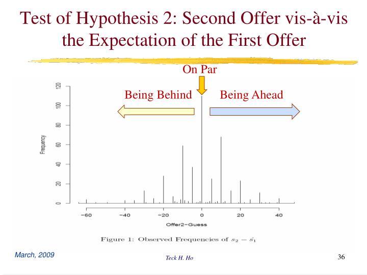 Test of Hypothesis 2: Second Offer vis-à-vis