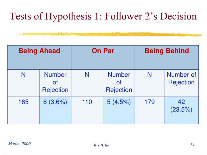 Tests of Hypothesis 1: Follower 2's Decision