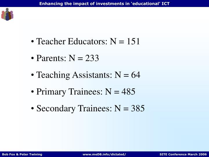 Teacher Educators: N = 151